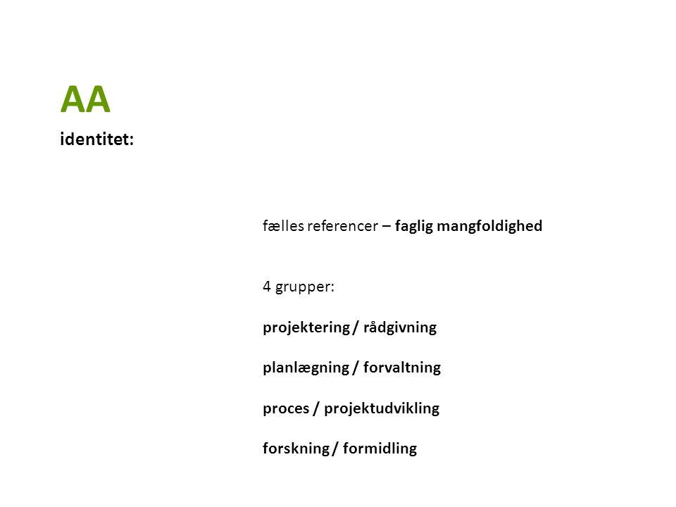 fælles referencer – faglig mangfoldighed 4 grupper: projektering / rådgivning planlægning / forvaltning proces / projektudvikling forskning / formidling AA identitet: