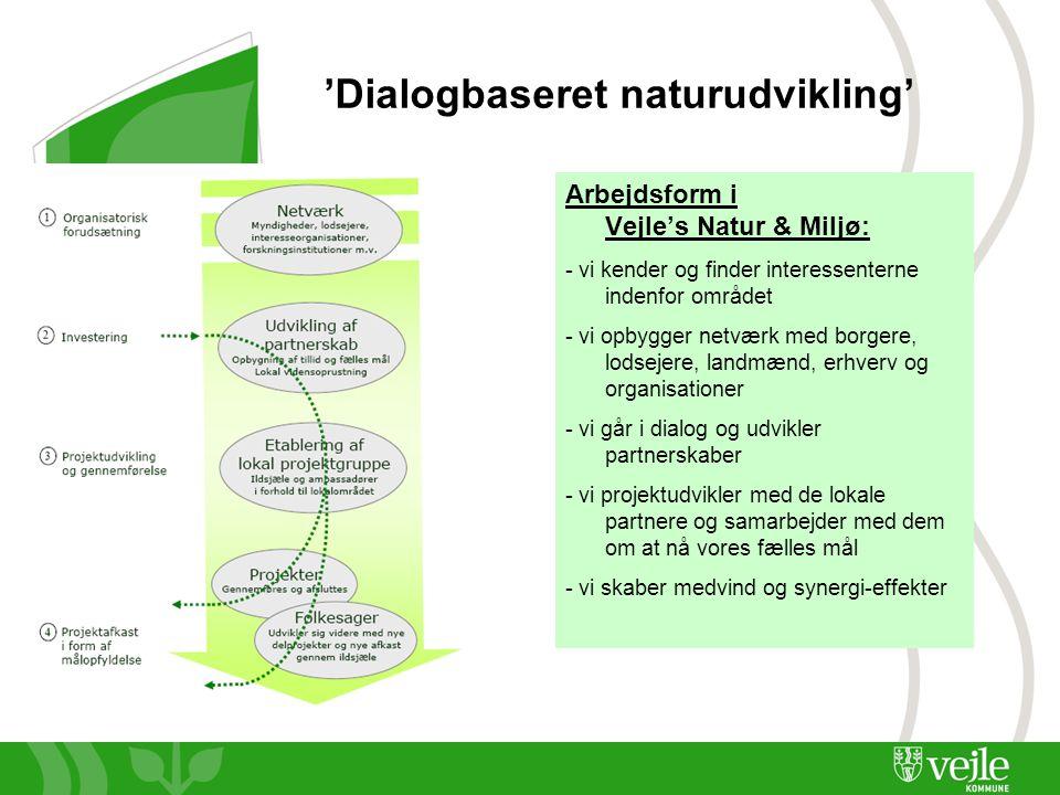 Side 9 'Dialogbaseret naturudvikling' Arbejdsform i Vejle's Natur & Miljø: - vi kender og finder interessenterne indenfor området - vi opbygger netværk med borgere, lodsejere, landmænd, erhverv og organisationer - vi går i dialog og udvikler partnerskaber - vi projektudvikler med de lokale partnere og samarbejder med dem om at nå vores fælles mål - vi skaber medvind og synergi-effekter