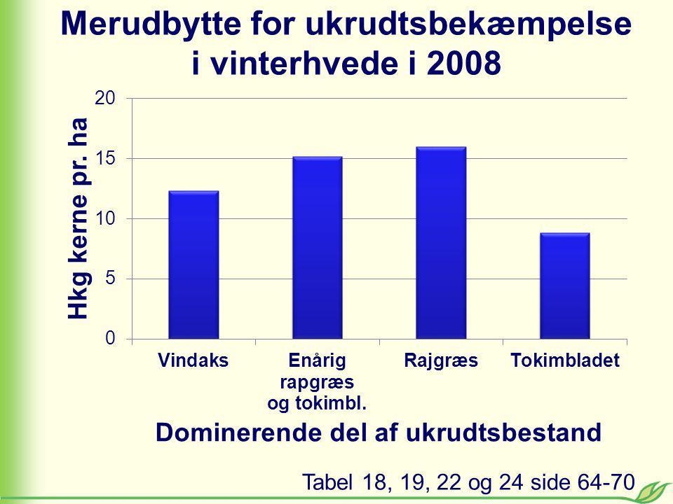 Merudbytte for ukrudtsbekæmpelse i vinterhvede i 2008 Tabel 18, 19, 22 og 24 side 64-70