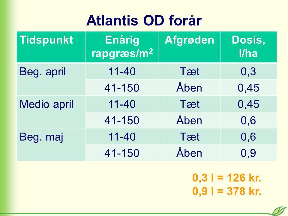 Atlantis OD forår TidspunktEnårig rapgræs/m 2 AfgrødenDosis, l/ha Beg.