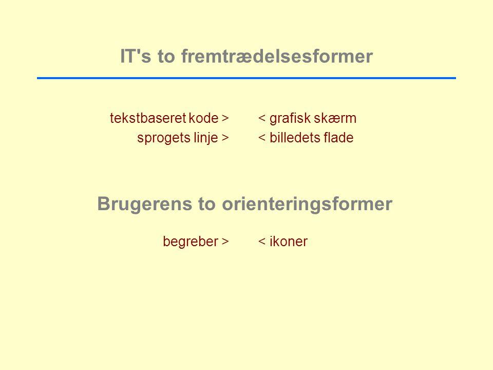 IT s to fremtrædelsesformer tekstbaseret kode > sprogets linje > < grafisk skærm < billedets flade Brugerens to orienteringsformer begreber > < ikoner