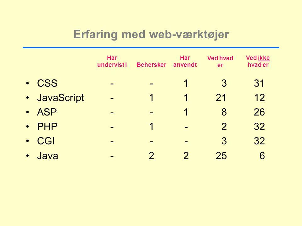 Erfaring med web-værktøjer CSS--1331 JavaScript-112112 ASP--1826 PHP-1-232 CGI---332 Java-22256 Har undervist i Xxx Behersker Har anvendt Ved hvad er Ved ikke hvad er