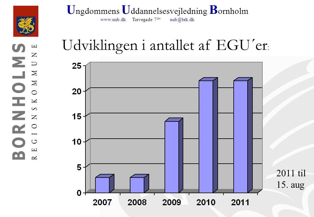 U ngdommens U ddannelsesvejledning B ornholm www.uub.dk Torvegade 7 1tv uub@brk.dk Udviklingen i antallet af EGU´er : 2011 til 15.