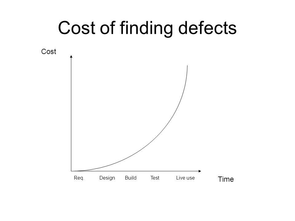 Cost of finding defects Time Cost Req.DesignBuildTestLive use