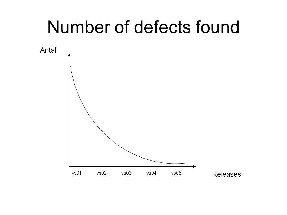 Number of defects found Releases Antal vs01vs02vs03vs04vs05