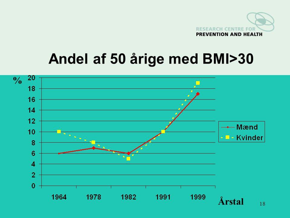 18 Andel af 50 årige med BMI>30 % Årstal