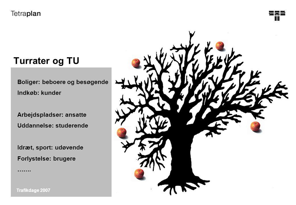 Trafikdage 2007 Turrater og TU Boliger: beboere og besøgende Indkøb: kunder Arbejdspladser: ansatte Uddannelse: studerende Idræt, sport: udøvende Forlystelse: brugere …….