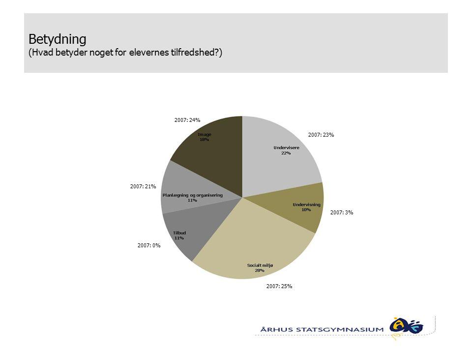 Betydning (Hvad betyder noget for elevernes tilfredshed ) 2007: 24% 2007: 23% 2007: 3% 2007: 25% 2007: 0% 2007: 21%