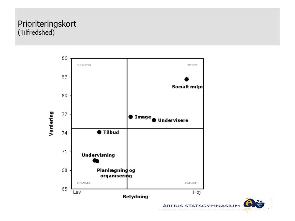 Prioriteringskort (Tilfredshed) INDSATSERSVAGHEDER STYRKERMULIGHEDER