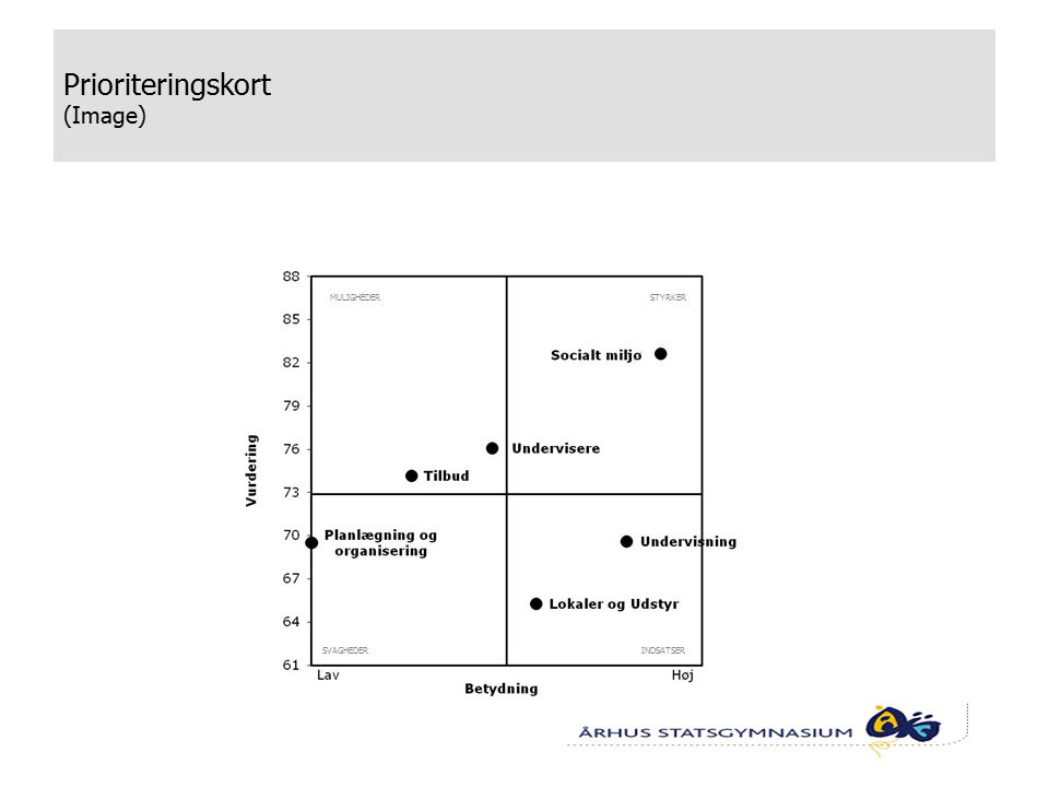 Prioriteringskort (Image) INDSATSERSVAGHEDER STYRKERMULIGHEDER