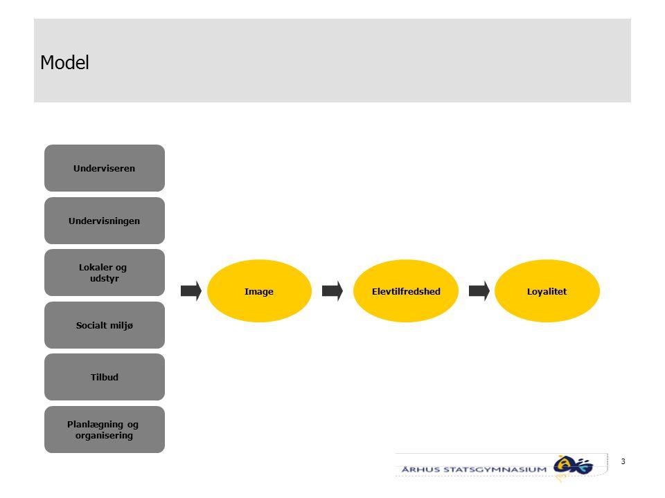 3 Underviseren Undervisningen Lokaler og udstyr Socialt miljø Tilbud Planlægning og organisering Model ImageElevtilfredshedLoyalitet