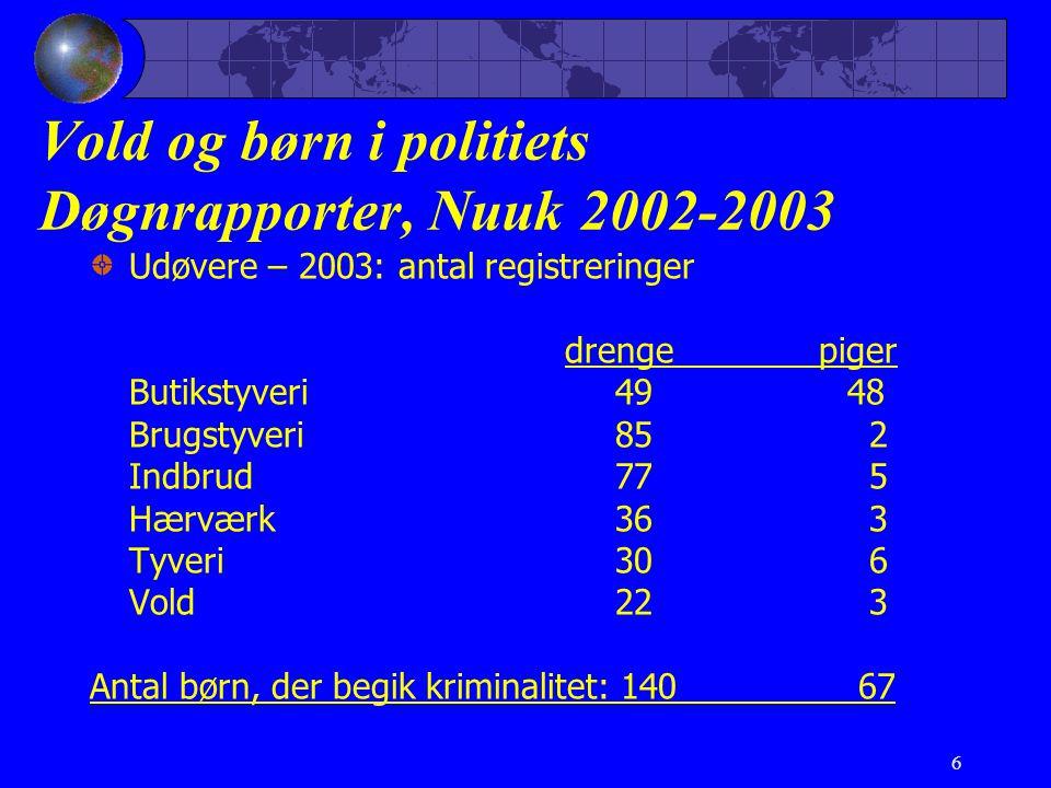 6 Vold og børn i politiets Døgnrapporter, Nuuk 2002-2003 Udøvere – 2003: antal registreringer drenge piger Butikstyveri 49 48 Brugstyveri85 2 Indbrud 77 5 Hærværk36 3 Tyveri30 6 Vold22 3 Antal børn, der begik kriminalitet: 140 67