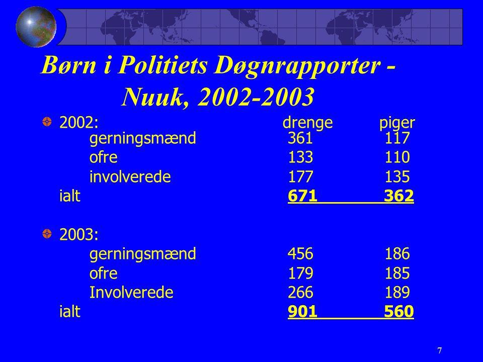 7 Børn i Politiets Døgnrapporter - Nuuk, 2002-2003 2002:drengepiger gerningsmænd 361 117 ofre 133 110 involverede 177 135 ialt 671 362 2003: gerningsmænd 456 186 ofre 179 185 Involverede 266 189 ialt 901 560