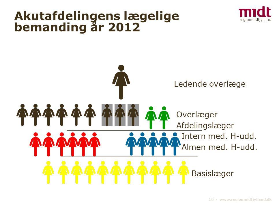 10 ▪ www.regionmidtjylland.dk Akutafdelingens lægelige bemanding år 2012 Ledende overlæge Overlæger Afdelingslæger Intern med.