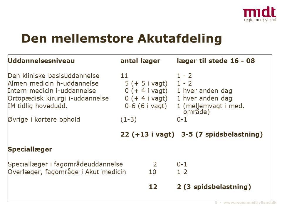 9 ▪ www.regionmidtjylland.dk Den mellemstore Akutafdeling Uddannelsesniveauantal lægerlæger til stede 16 - 08 Den kliniske basisuddannelse111 - 2 Almen medicin h-uddannelse 5 (+ 5 i vagt)1 - 2 Intern medicin i-uddannelse 0 (+ 4 i vagt)1 hver anden dag Ortopædisk kirurgi i-uddannelse 0 (+ 4 i vagt)1 hver anden dag IM tidlig hovedudd.