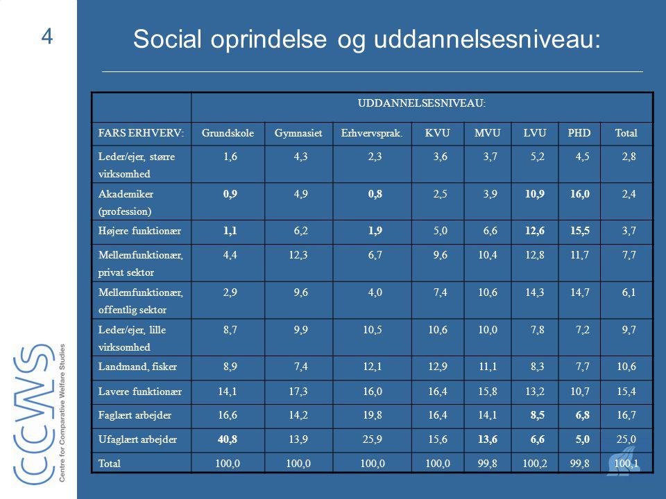 4 Social oprindelse og uddannelsesniveau: UDDANNELSESNIVEAU: FARS ERHVERV:GrundskoleGymnasietErhvervsprak.KVUMVULVUPHDTotal Leder/ejer, større virksomhed 1,6 4,3 2,3 3,6 3,7 5,2 4,5 2,8 Akademiker (profession) 0,9 4,9 0,8 2,5 3,910,916,0 2,4 Højere funktionær 1,1 6,2 1,9 5,0 6,612,615,5 3,7 Mellemfunktionær, privat sektor 4,412,3 6,7 9,610,412,811,7 7,7 Mellemfunktionær, offentlig sektor 2,9 9,6 4,0 7,410,614,314,7 6,1 Leder/ejer, lille virksomhed 8,7 9,910,510,610,0 7,8 7,2 9,7 Landmand, fisker 8,9 7,412,112,911,1 8,3 7,710,6 Lavere funktionær14,117,316,016,415,813,210,715,4 Faglært arbejder16,614,219,816,414,1 8,5 6,816,7 Ufaglært arbejder40,813,925,915,613,6 6,6 5,025,0 Total100,0 99,8100,299,8100,1