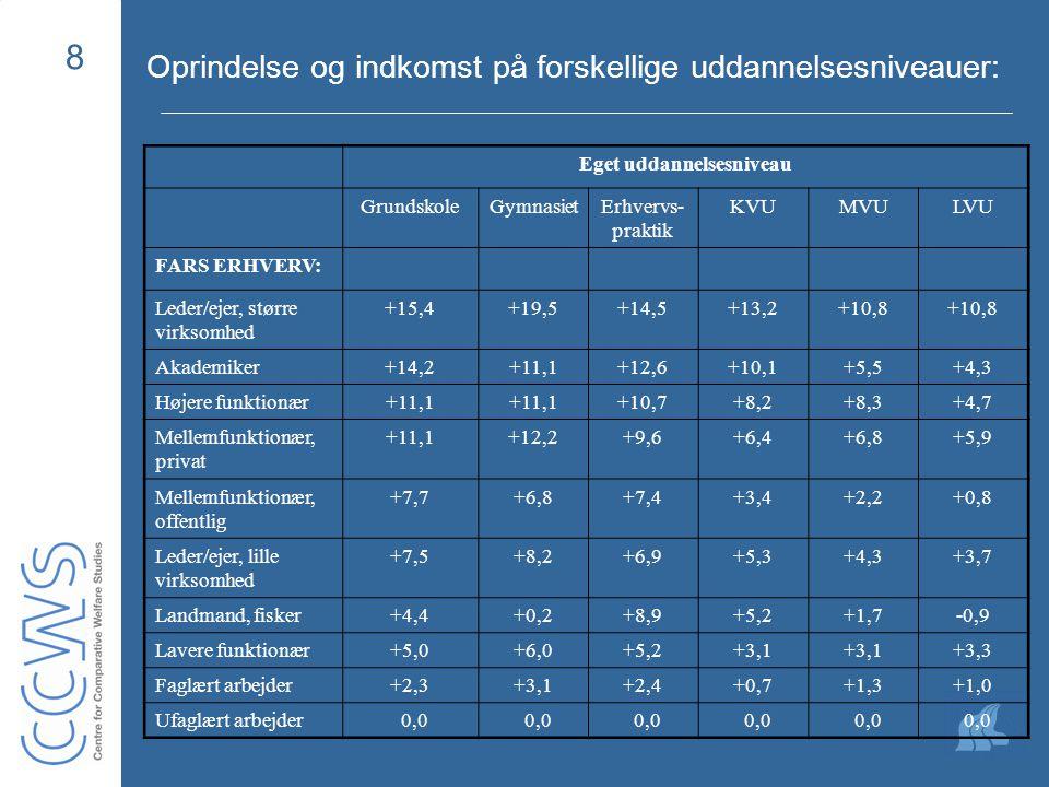 8 Oprindelse og indkomst på forskellige uddannelsesniveauer: Eget uddannelsesniveau GrundskoleGymnasietErhvervs- praktik KVUMVULVU FARS ERHVERV: Leder/ejer, større virksomhed +15,4+19,5+14,5+13,2+10,8 Akademiker+14,2+11,1+12,6+10,1+5,5+4,3 Højere funktionær+11,1 +10,7+8,2+8,3+4,7 Mellemfunktionær, privat +11,1+12,2+9,6+6,4+6,8+5,9 Mellemfunktionær, offentlig +7,7+6,8+7,4+3,4+2,2+0,8 Leder/ejer, lille virksomhed +7,5+8,2+6,9+5,3+4,3+3,7 Landmand, fisker+4,4+0,2+8,9+5,2+1,7-0,9 Lavere funktionær+5,0+6,0+5,2+3,1 +3,3 Faglært arbejder+2,3+3,1+2,4+0,7+1,3+1,0 Ufaglært arbejder 0,0