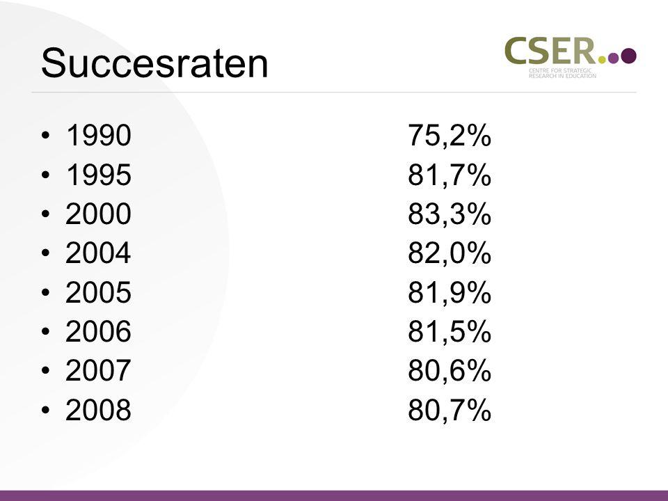 Succesraten 199075,2% 199581,7% 200083,3% 200482,0% 200581,9% 200681,5% 200780,6% 200880,7%