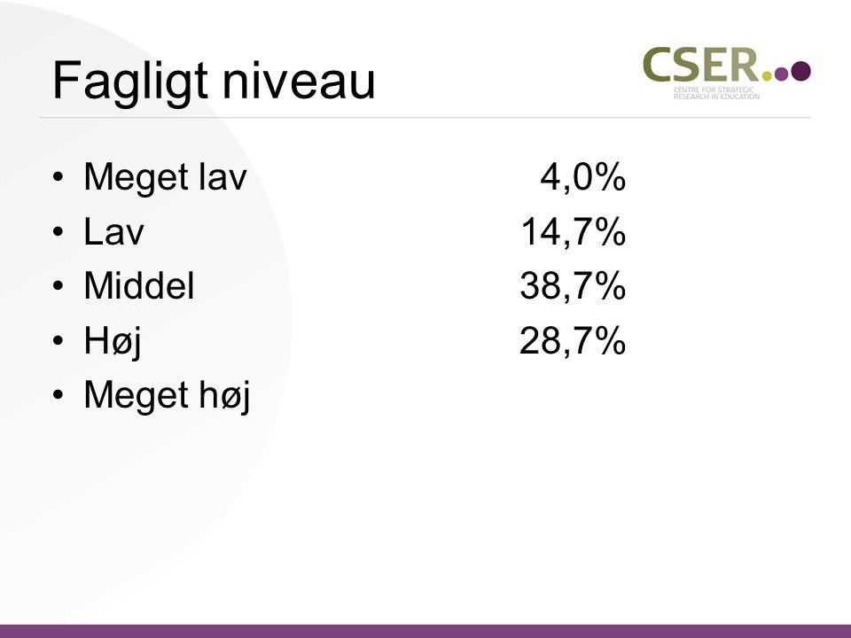 Fagligt niveau Meget lav 4,0% Lav14,7% Middel38,7% Høj28,7% Meget høj