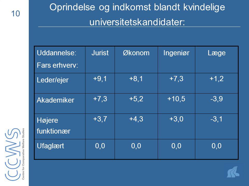 10 Oprindelse og indkomst blandt kvindelige universitetskandidater: Uddannelse: Fars erhverv: JuristØkonomIngeniørLæge Leder/ejer +9,1+8,1+7,3+1,2 Akademiker +7,3+5,2+10,5-3,9 Højere funktionær +3,7+4,3+3,0-3,1 Ufaglært0,0