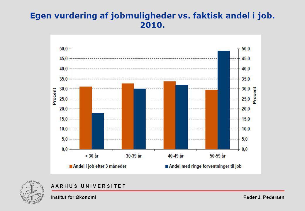 Peder J. Pedersen Egen vurdering af jobmuligheder vs.