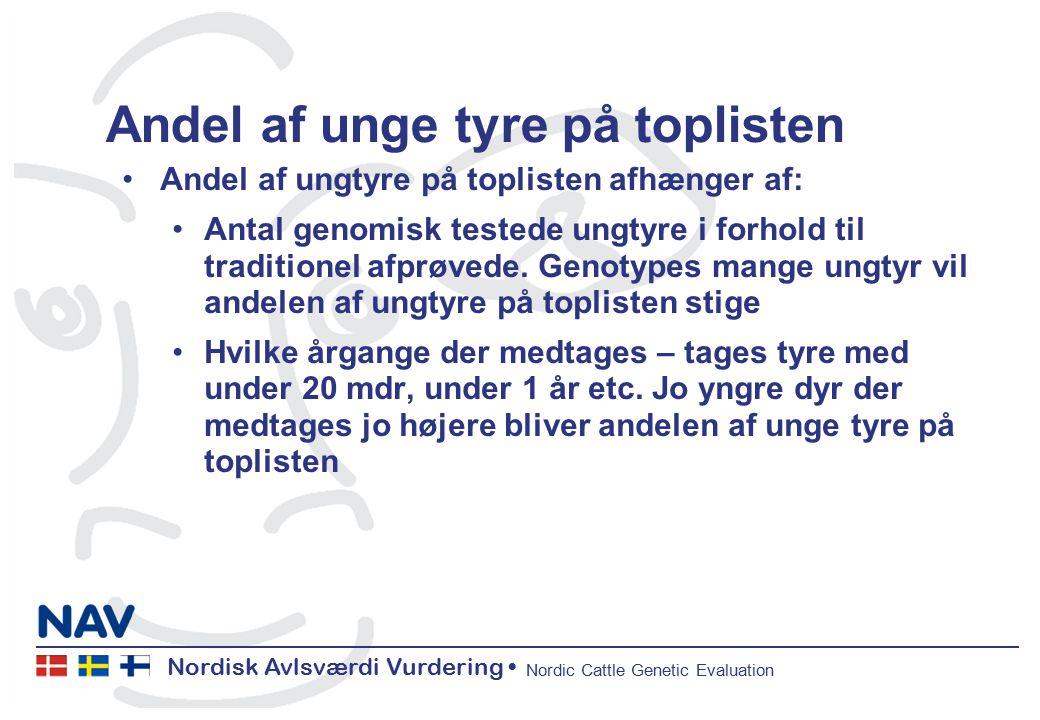 Nordisk Avlsværdi Vurdering Nordic Cattle Genetic Evaluation Andel af unge tyre på toplisten Andel af ungtyre på toplisten afhænger af: Antal genomisk testede ungtyre i forhold til traditionel afprøvede.