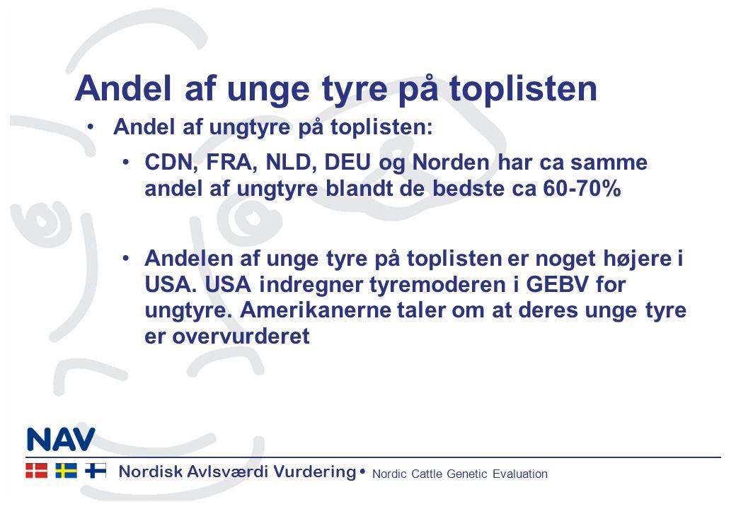 Nordisk Avlsværdi Vurdering Nordic Cattle Genetic Evaluation Andel af unge tyre på toplisten Andel af ungtyre på toplisten: CDN, FRA, NLD, DEU og Norden har ca samme andel af ungtyre blandt de bedste ca 60-70% Andelen af unge tyre på toplisten er noget højere i USA.