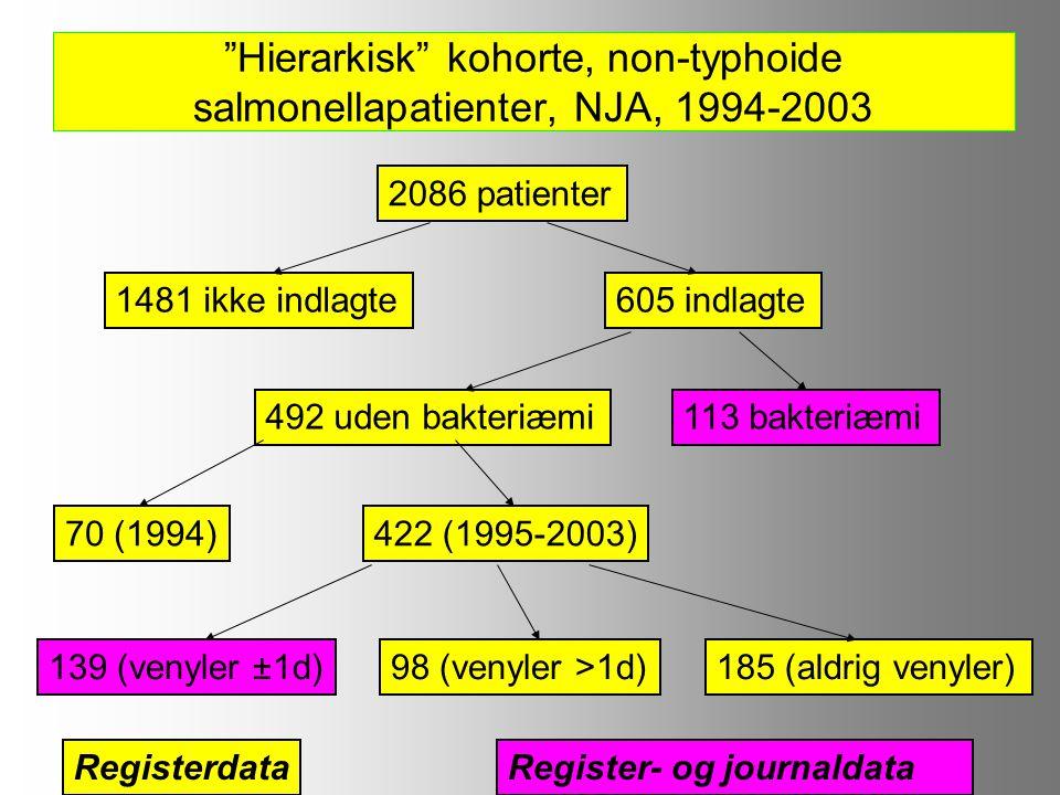 Hierarkisk kohorte, non-typhoide salmonellapatienter, NJA, 1994-2003 2086 patienter 605 indlagte1481 ikke indlagte 113 bakteriæmi492 uden bakteriæmi 422 (1995-2003)70 (1994) 185 (aldrig venyler)98 (venyler >1d)139 (venyler ±1d) Register- og journaldataRegisterdata