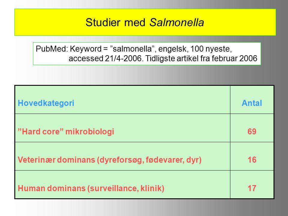 Studier med Salmonella HovedkategoriAntal Hard core mikrobiologi69 Veterinær dominans (dyreforsøg, fødevarer, dyr)16 Human dominans (surveillance, klinik)17 PubMed: Keyword = salmonella , engelsk, 100 nyeste, accessed 21/4-2006.