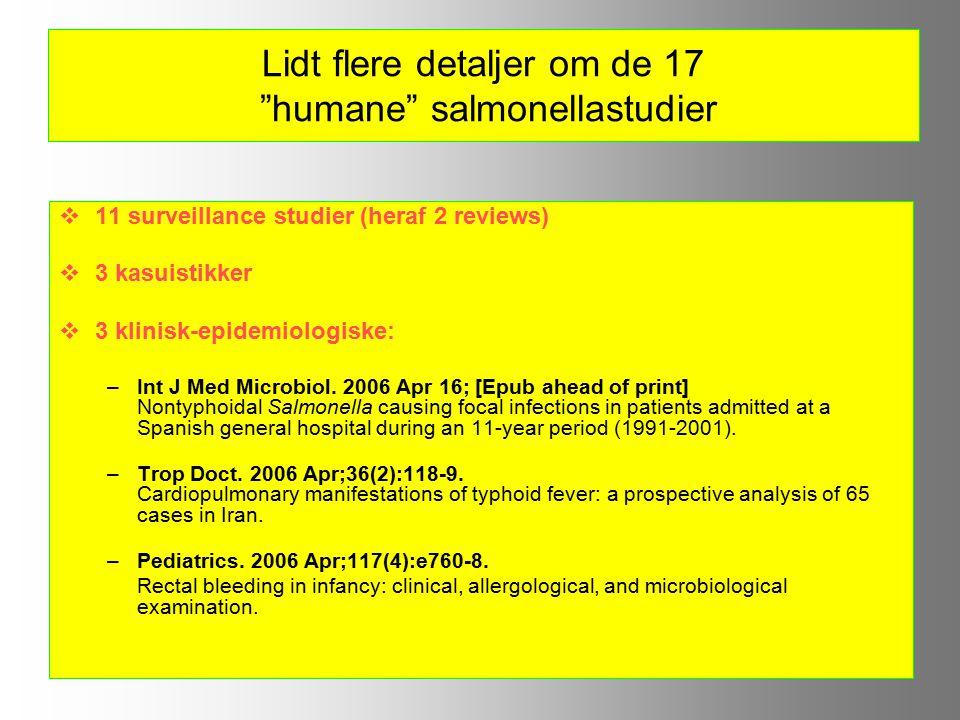 Lidt flere detaljer om de 17 humane salmonellastudier  11 surveillance studier (heraf 2 reviews)  3 kasuistikker  3 klinisk-epidemiologiske: –Int J Med Microbiol.