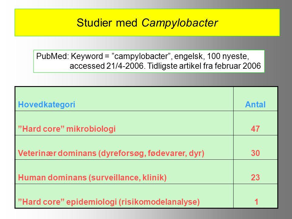 Studier med Campylobacter HovedkategoriAntal Hard core mikrobiologi47 Veterinær dominans (dyreforsøg, fødevarer, dyr)30 Human dominans (surveillance, klinik)23 Hard core epidemiologi (risikomodelanalyse) 1 PubMed: Keyword = campylobacter , engelsk, 100 nyeste, accessed 21/4-2006.
