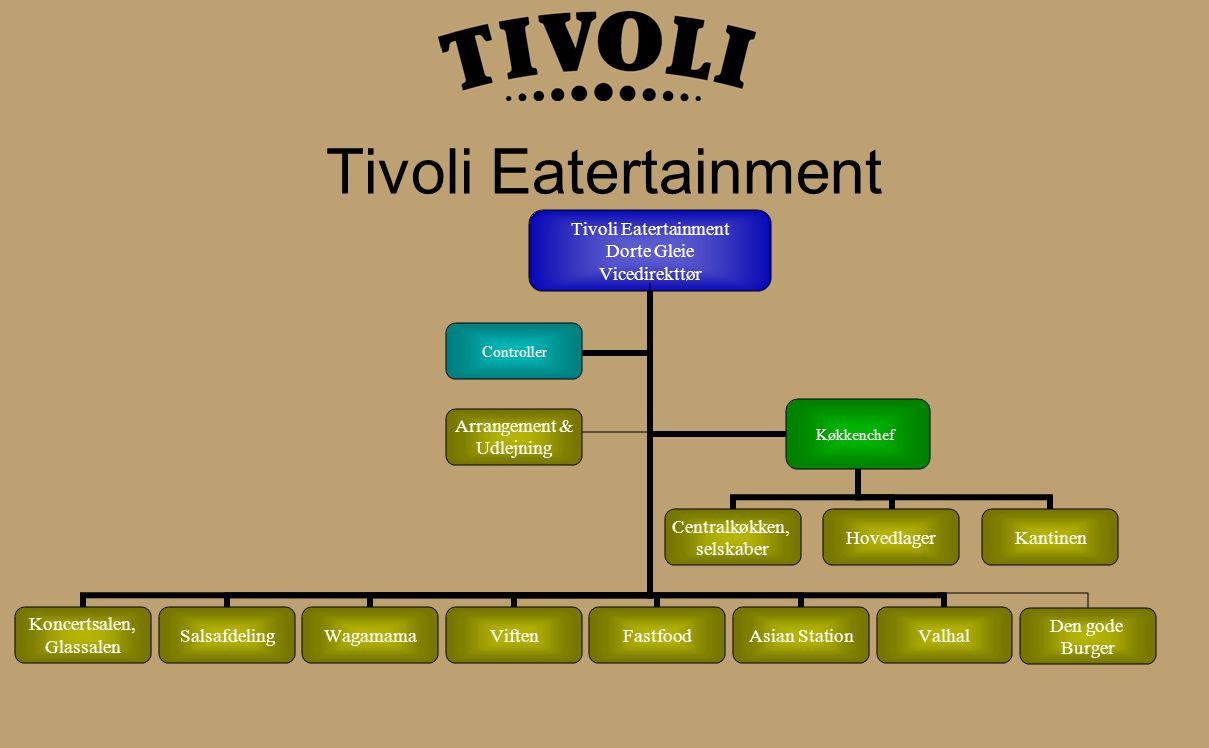 Tivoli Eatertainment Den gode Burger Arrangement & Udlejning