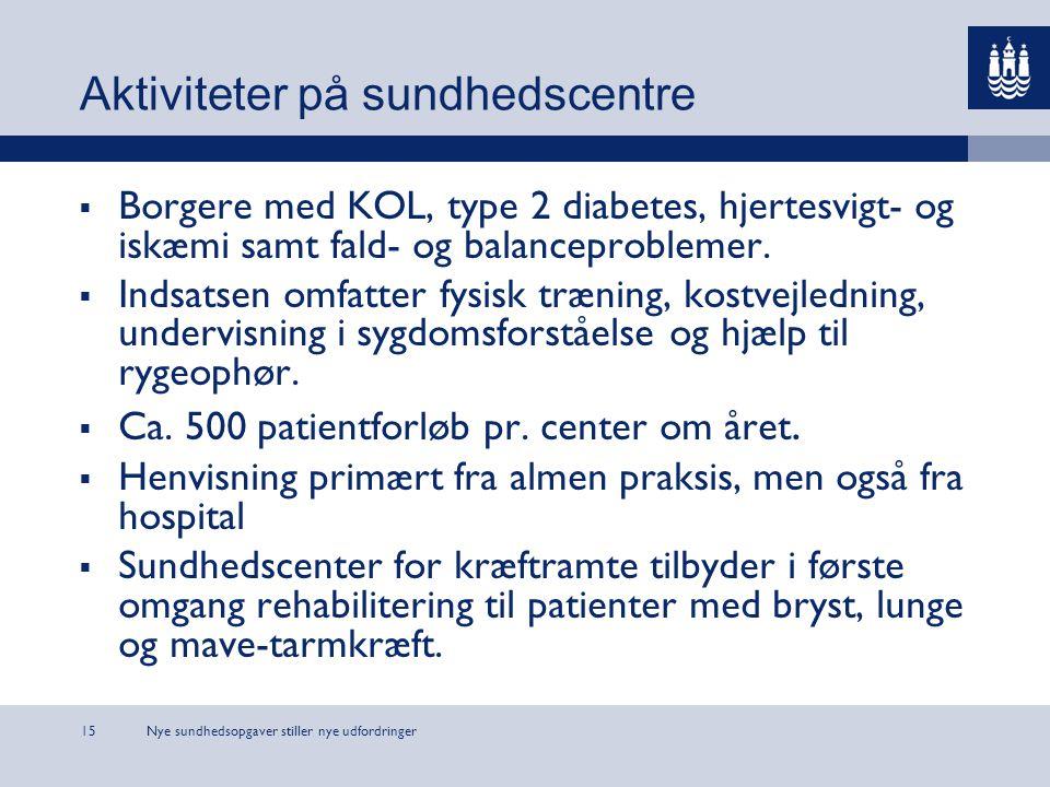 Nye sundhedsopgaver stiller nye udfordringer15 Aktiviteter på sundhedscentre  Borgere med KOL, type 2 diabetes, hjertesvigt- og iskæmi samt fald- og balanceproblemer.