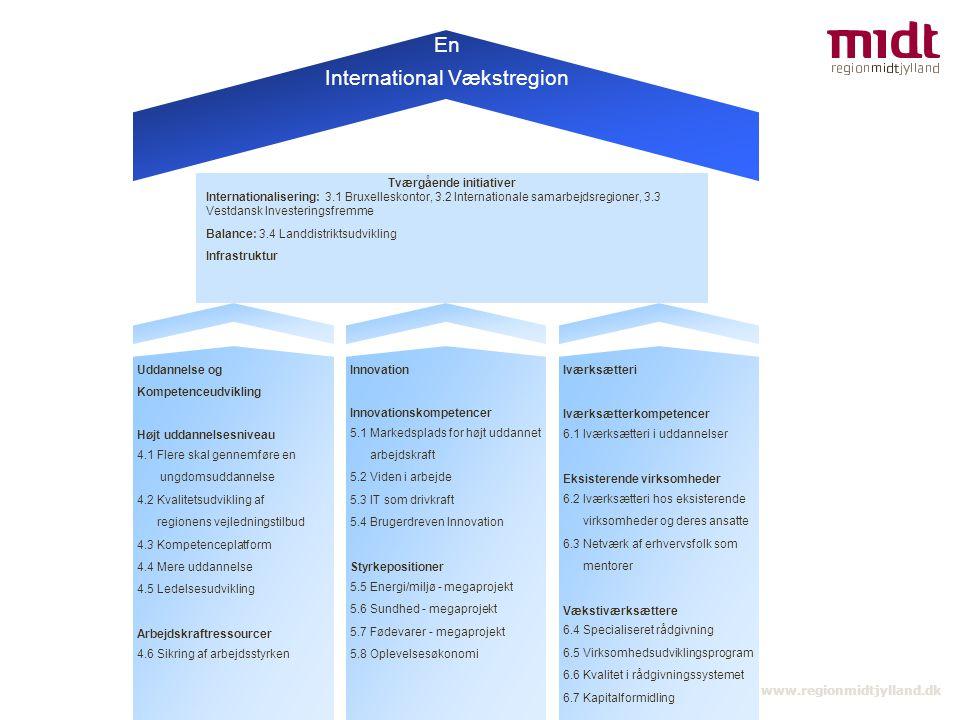 13 ▪ www.regionmidtjylland.dk Iværksætteri Iværksætterkompetencer 6.1 Iværksætteri i uddannelser Eksisterende virksomheder 6.2 Iværksætteri hos eksisterende virksomheder og deres ansatte 6.3 Netværk af erhvervsfolk som mentorer Vækstiværksættere 6.4 Specialiseret rådgivning 6.5 Virksomhedsudviklingsprogram 6.6 Kvalitet i rådgivningssystemet 6.7 Kapitalformidling Innovation Innovationskompetencer 5.1 Markedsplads for højt uddannet arbejdskraft 5.2 Viden i arbejde 5.3 IT som drivkraft 5.4 Brugerdreven Innovation Styrkepositioner 5.5 Energi/miljø - megaprojekt 5.6 Sundhed - megaprojekt 5.7 Fødevarer - megaprojekt 5.8 Oplevelsesøkonomi Uddannelse og Kompetenceudvikling Højt uddannelsesniveau 4.1 Flere skal gennemføre en ungdomsuddannelse 4.2 Kvalitetsudvikling af regionens vejledningstilbud 4.3 Kompetenceplatform 4.4 Mere uddannelse 4.5 Ledelsesudvikling Arbejdskraftressourcer 4.6 Sikring af arbejdsstyrken Tværgående initiativer Internationalisering: 3.1 Bruxelleskontor, 3.2 Internationale samarbejdsregioner, 3.3 Vestdansk Investeringsfremme Balance: 3.4 Landdistriktsudvikling Infrastruktur En International Vækstregion