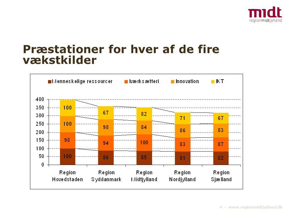 4 ▪ www.regionmidtjylland.dk Præstationer for hver af de fire vækstkilder
