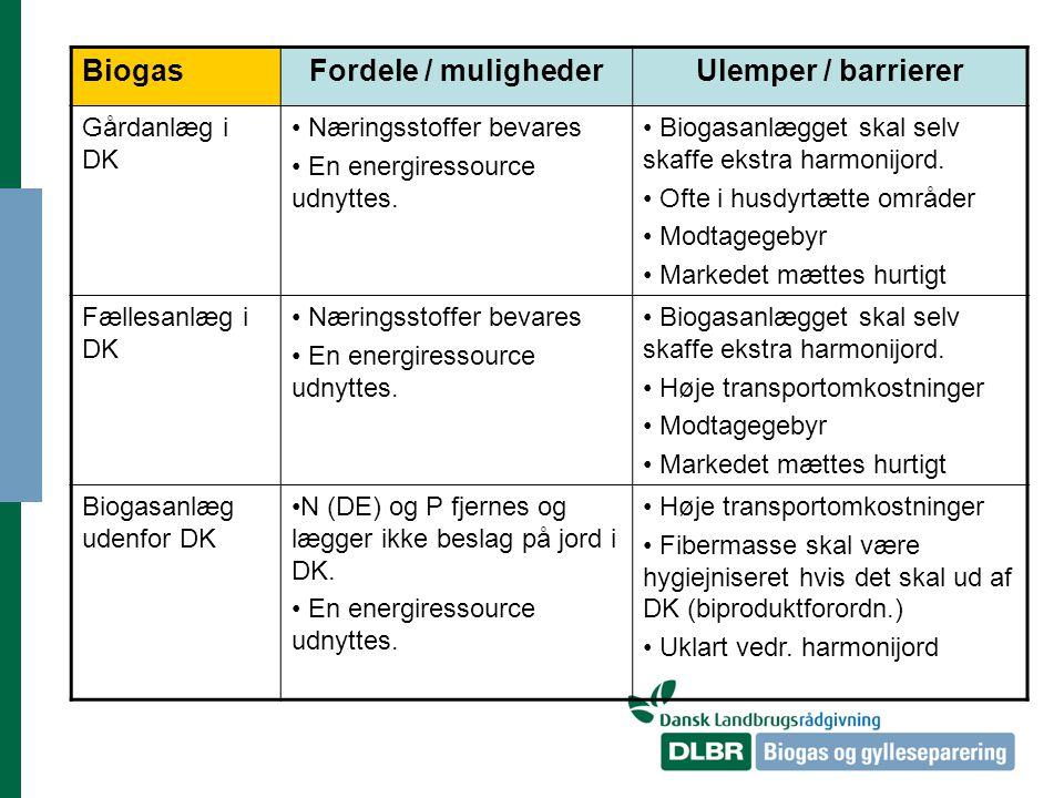BiogasFordele / mulighederUlemper / barrierer Gårdanlæg i DK Næringsstoffer bevares En energiressource udnyttes.