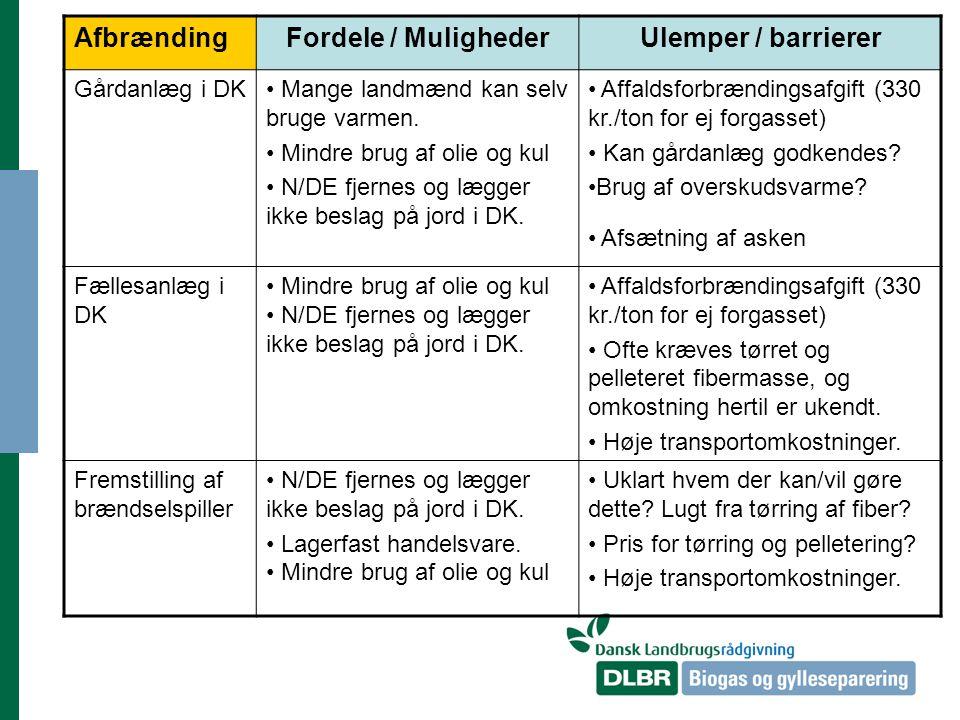 AfbrændingFordele / MulighederUlemper / barrierer Gårdanlæg i DK Mange landmænd kan selv bruge varmen.