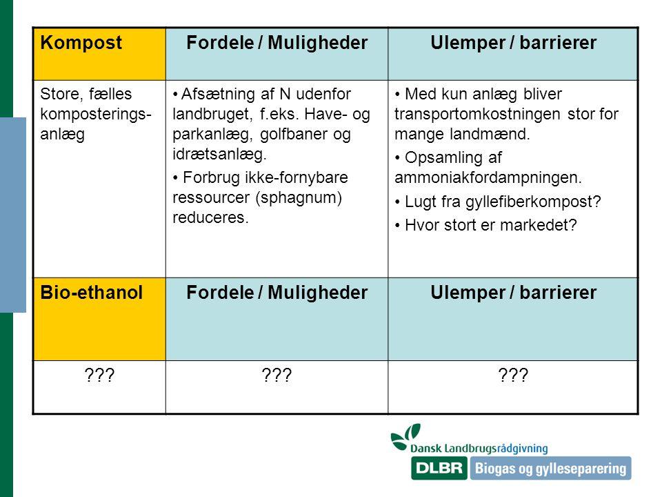 KompostFordele / MulighederUlemper / barrierer Store, fælles komposterings- anlæg Afsætning af N udenfor landbruget, f.eks.