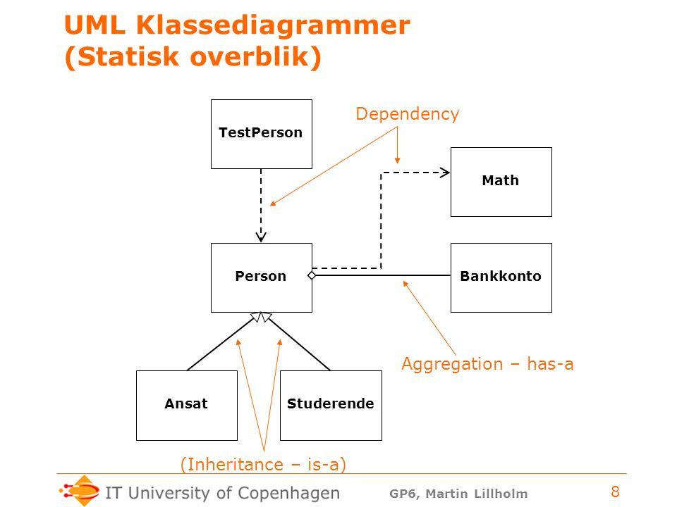 GP6, Martin Lillholm 8 UML Klassediagrammer (Statisk overblik) Person TestPerson Math AnsatStuderende Bankkonto Dependency Aggregation – has-a (Inheritance – is-a)