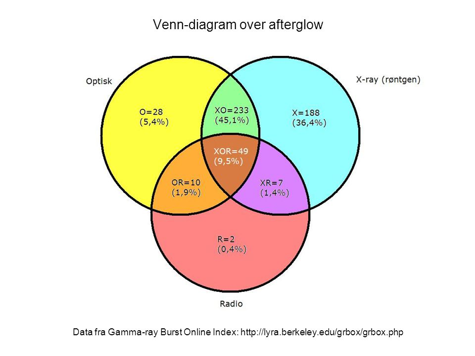 Venn-diagram over afterglow Data fra Gamma-ray Burst Online Index: http://lyra.berkeley.edu/grbox/grbox.php