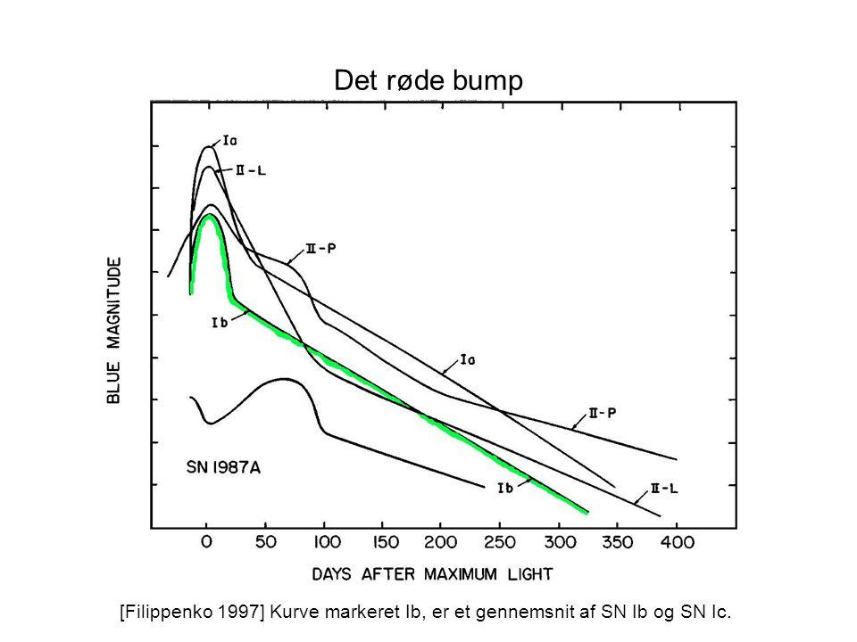 Det røde bump [Filippenko 1997] Kurve markeret Ib, er et gennemsnit af SN Ib og SN Ic.
