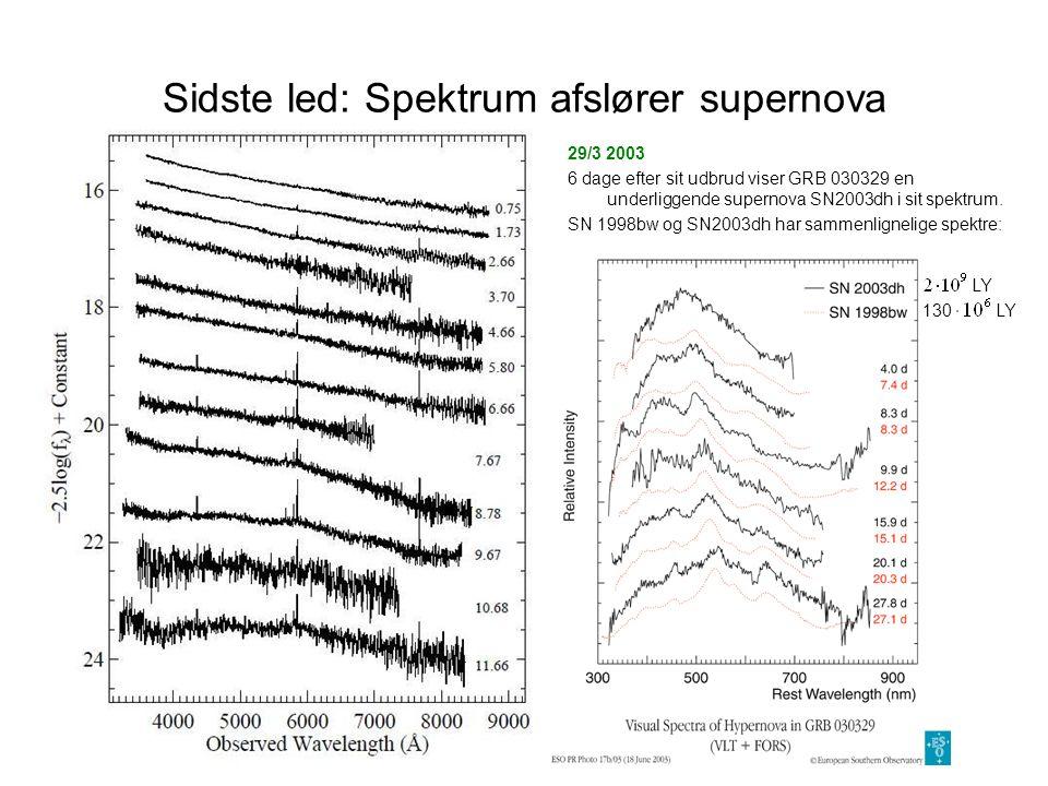 Sidste led: Spektrum afslører supernova 29/3 2003 6 dage efter sit udbrud viser GRB 030329 en underliggende supernova SN2003dh i sit spektrum.