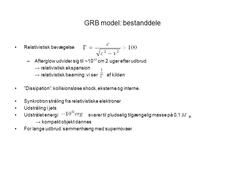 GRB model: bestanddele Relativistisk bevægelse –Afterglow udvider sig til ~10 17 cm 2 uger efter udbrud → relativistisk ekspansion → relativistisk beaming: vi ser af kilden Dissipation : kollisionsløse shock, eksterne og interne.