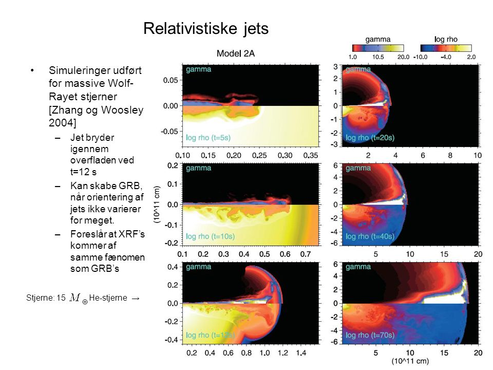 Simuleringer udført for massive Wolf- Rayet stjerner [Zhang og Woosley 2004] –Jet bryder igennem overfladen ved t=12 s –Kan skabe GRB, når orientering af jets ikke varierer for meget.