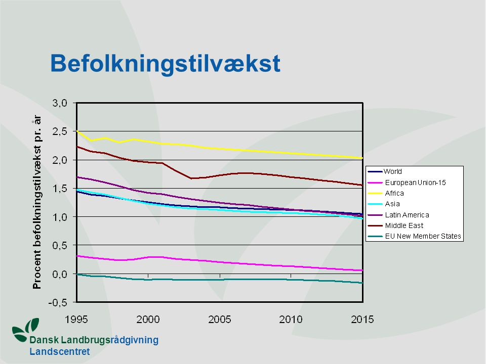 Dansk Landbrugsrådgivning Landscentret Befolkningstilvækst
