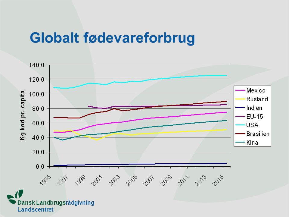 Dansk Landbrugsrådgivning Landscentret Globalt fødevareforbrug