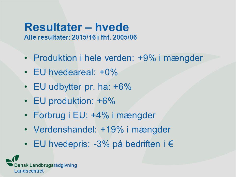 Dansk Landbrugsrådgivning Landscentret Resultater – hvede Alle resultater: 2015/16 i fht.