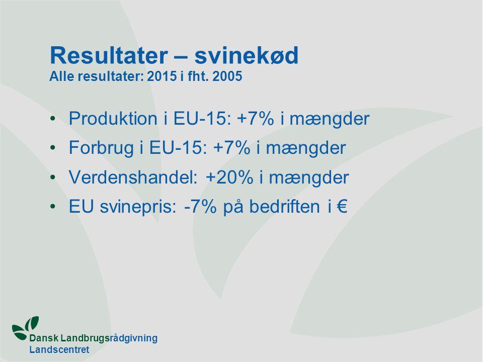 Dansk Landbrugsrådgivning Landscentret Resultater – svinekød Alle resultater: 2015 i fht.