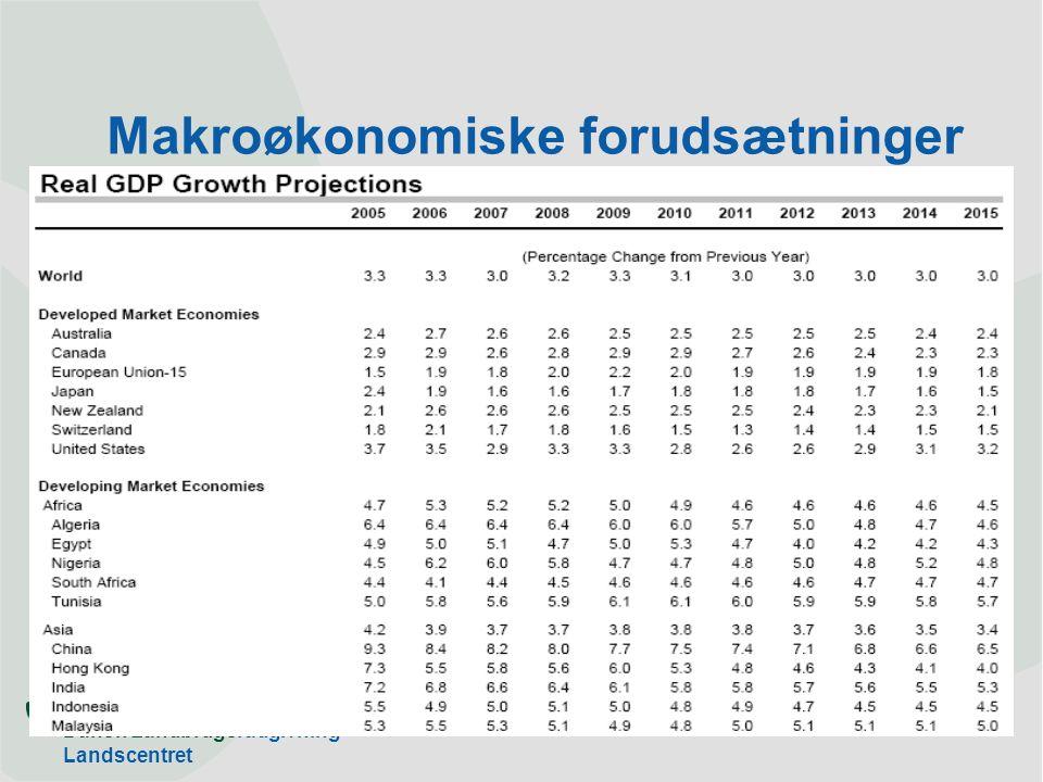 Dansk Landbrugsrådgivning Landscentret Makroøkonomiske forudsætninger
