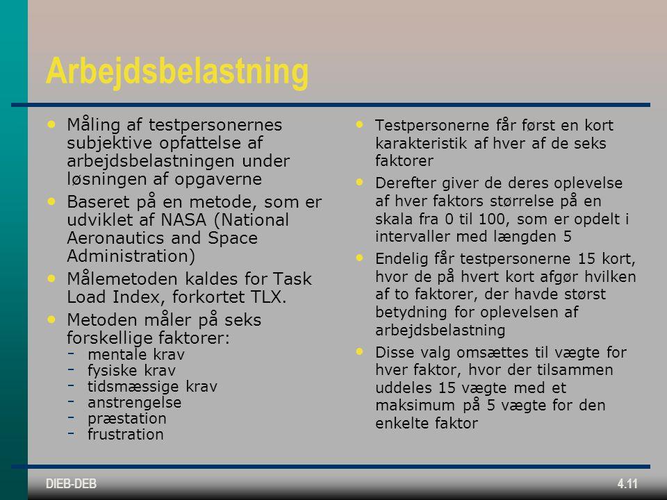 DIEB-DEB4.11 Arbejdsbelastning Måling af testpersonernes subjektive opfattelse af arbejdsbelastningen under løsningen af opgaverne Baseret på en metode, som er udviklet af NASA (National Aeronautics and Space Administration) Målemetoden kaldes for Task Load Index, forkortet TLX.